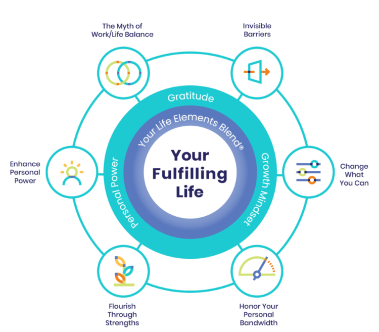 your fulfilling life leadership development graphic